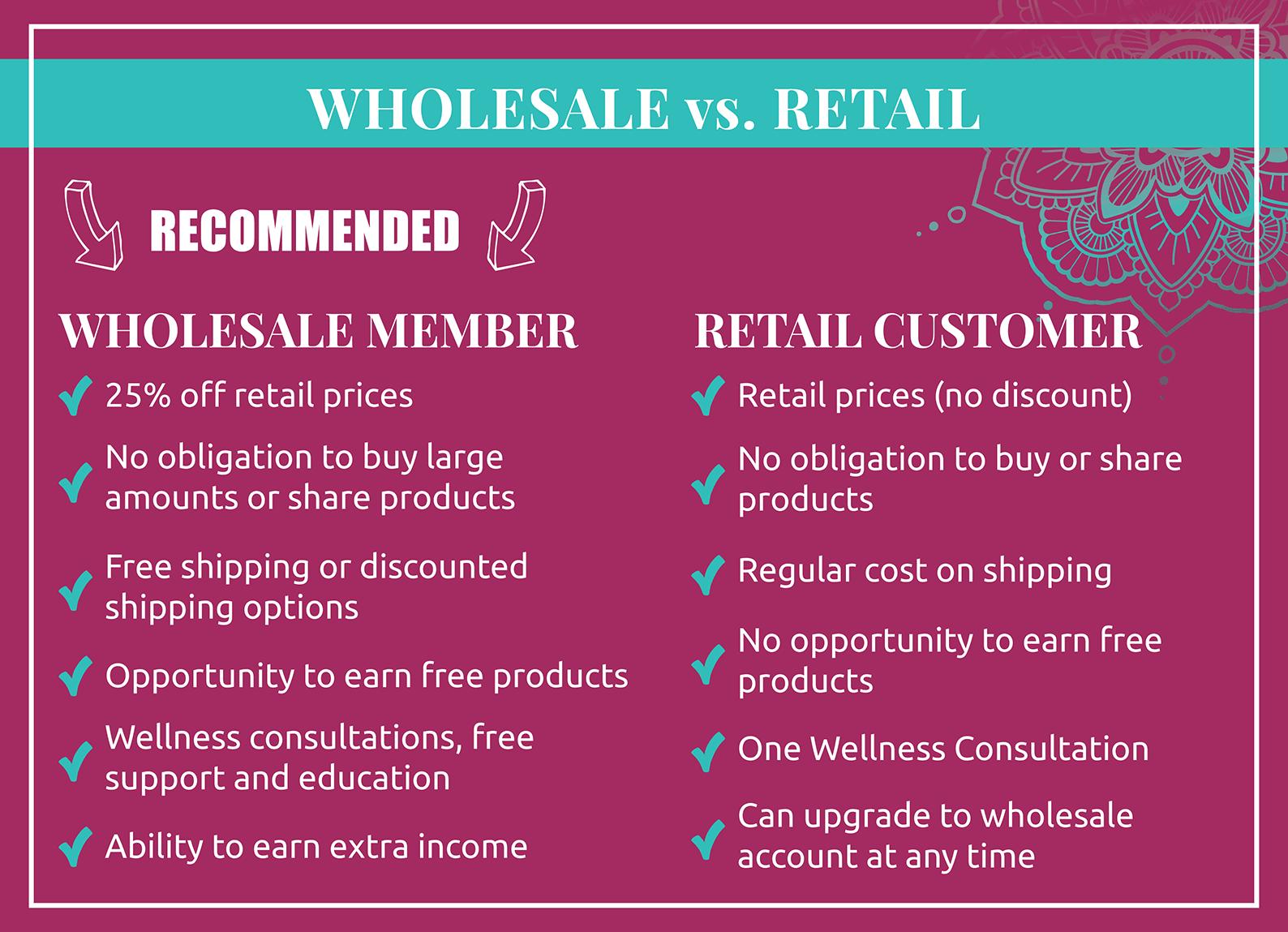 Wholesale-vs-Retail