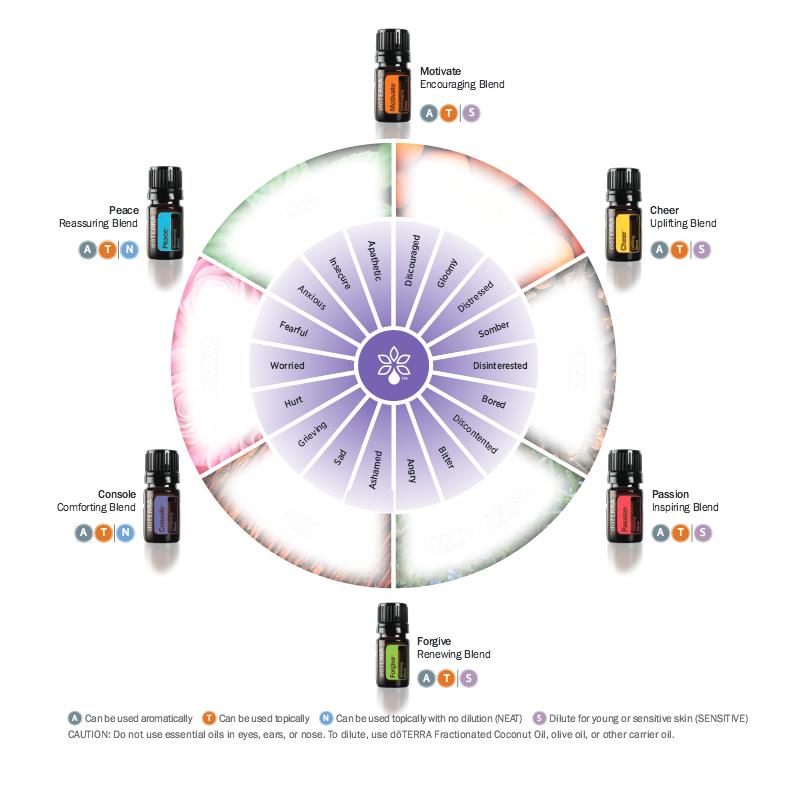 Emotional Aromatherapy Wheel | Adri Kyser | doTERRA
